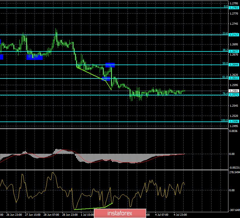 EURUSD - Euro / Dolar american