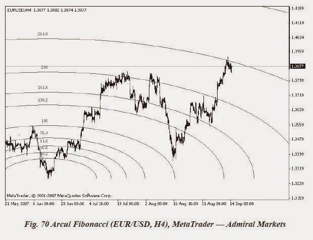 ce este corectia fibonacci cum să faci bani în browser