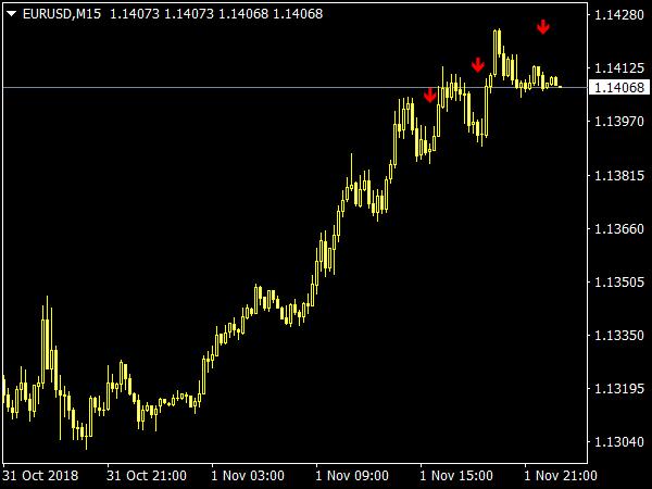 semnal de opțiuni binare