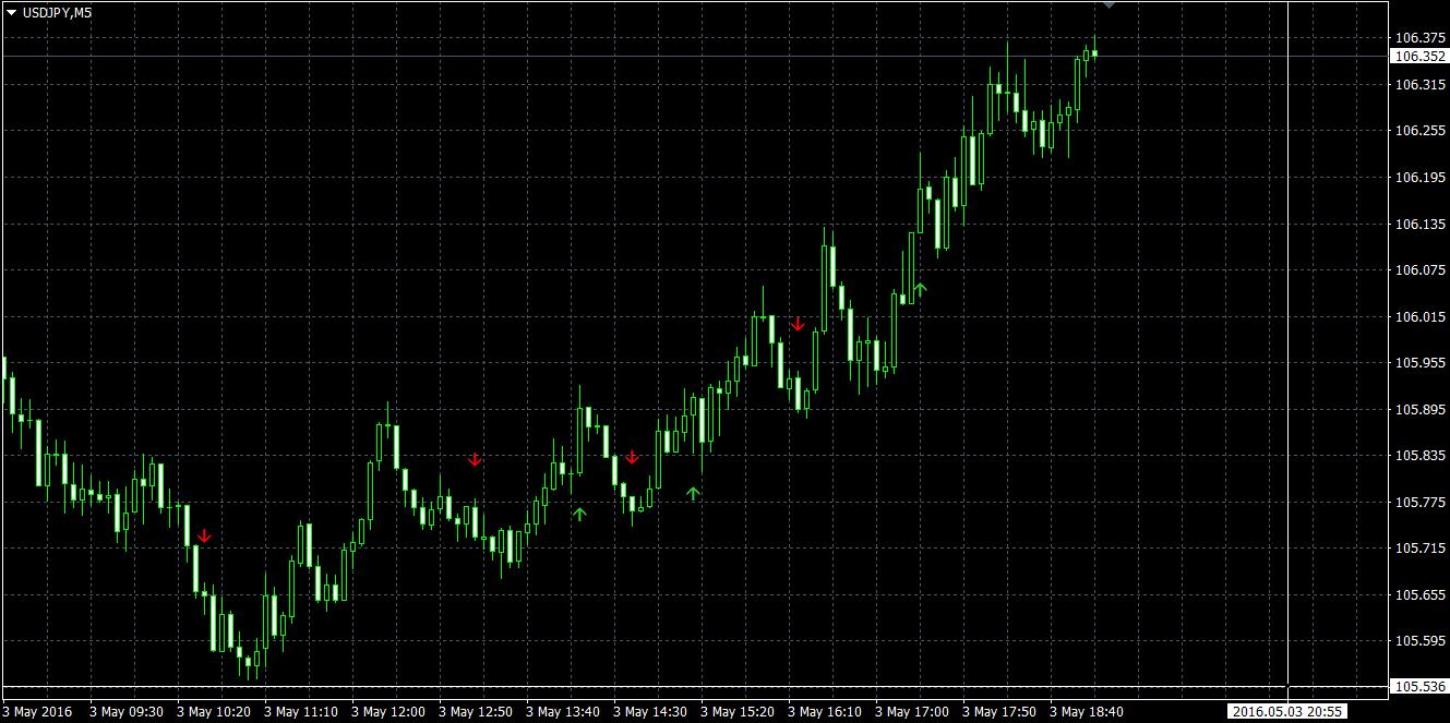 tranzacționarea semnalează piețele bursiere