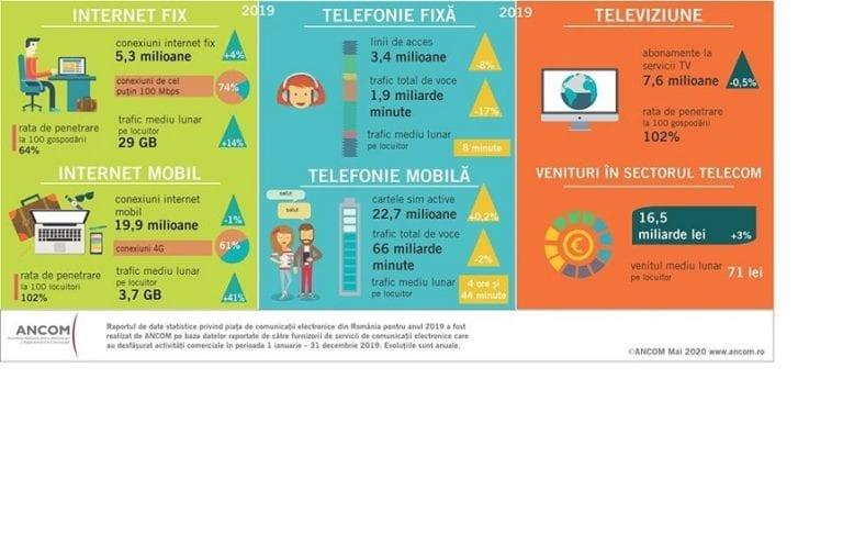 Internetul a devenit singurul serviciu care le aduce venituri mai mari operatorilor telecom
