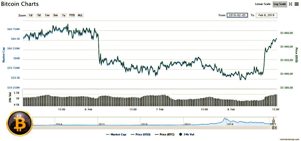 Rezumat Crypto: Prețul Bitcoin ricoșează, din nou, din zona 12000$