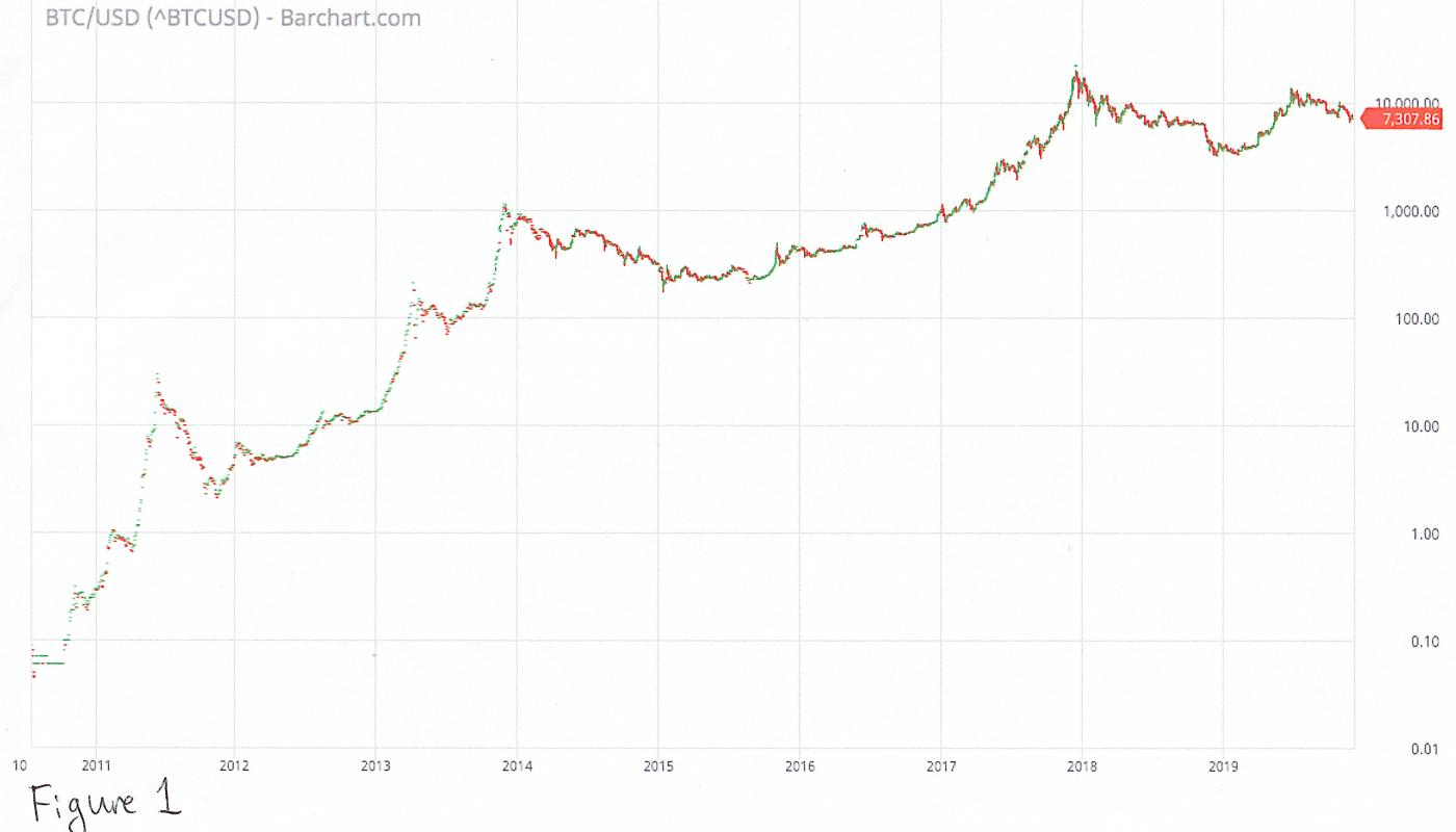 graficul volumului de tranzacționare Bitcoin