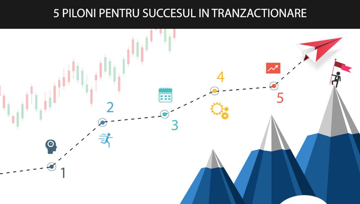 Probabilitatea în tranzacționare