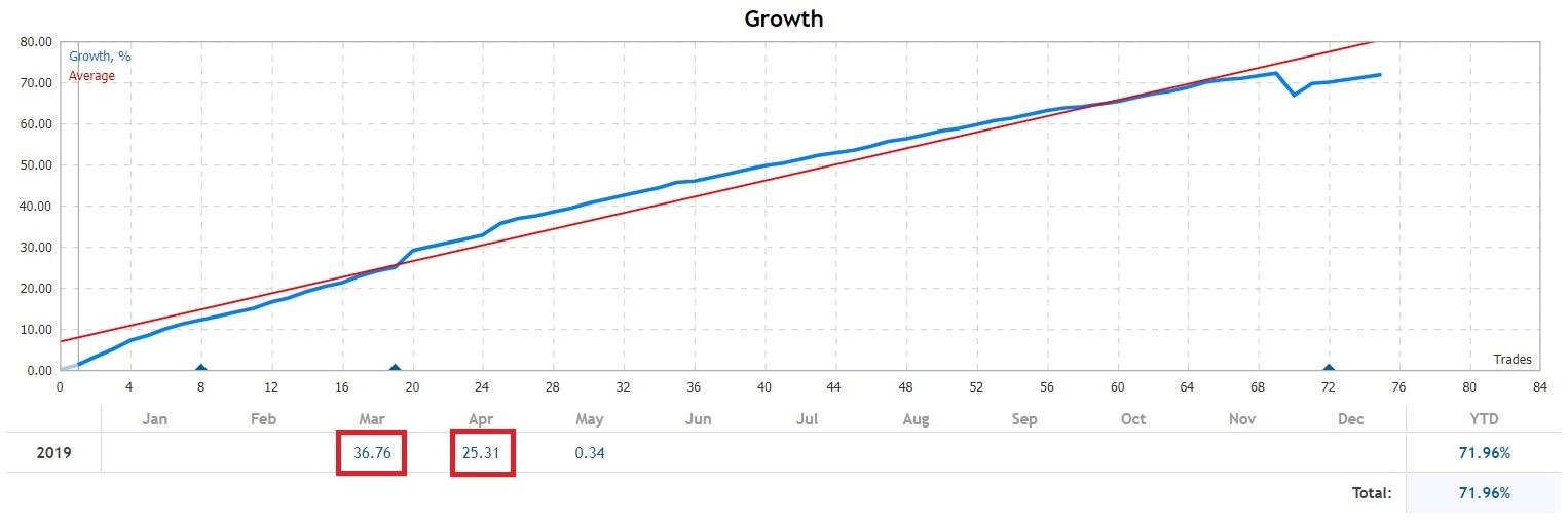 ce este corectia fibonacci este posibil să câștigi bani pe recenziile bitcoins 2020